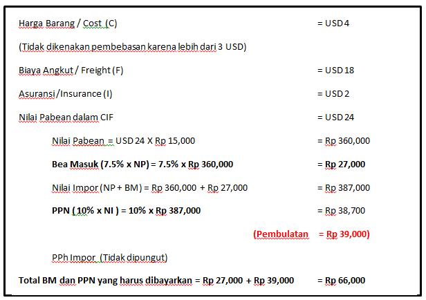 Impor Barang Kiriman Bea Cukai Tanjung Emas