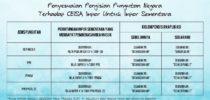 Penyesuaian Pengisian Pungutan Negara di Ceisa Impor